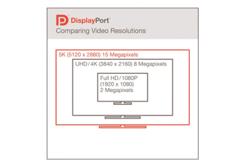DisplayPort 1.3 unterstützt 5K und zwei 4K-Monitore